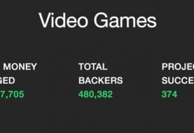 $46 Million On Kickstarter Raised For Video Games in 2015