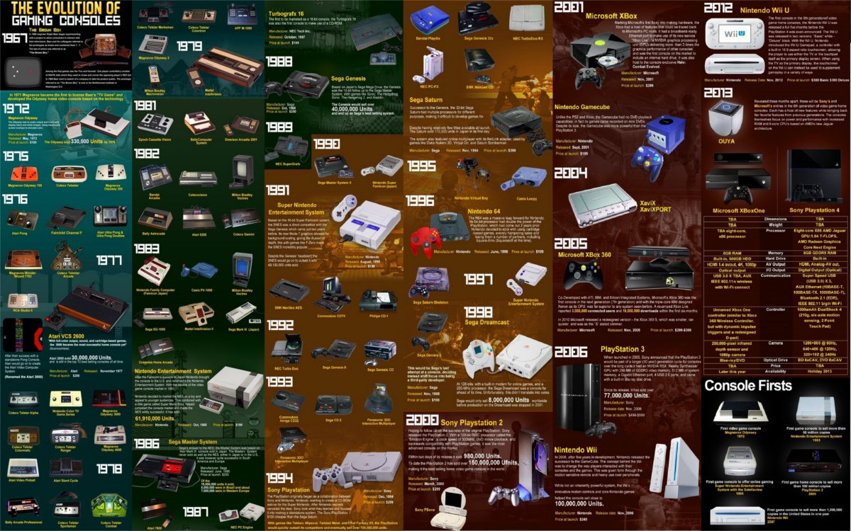 Top Selling Gaming Systems of All Time - #GTUSA 11