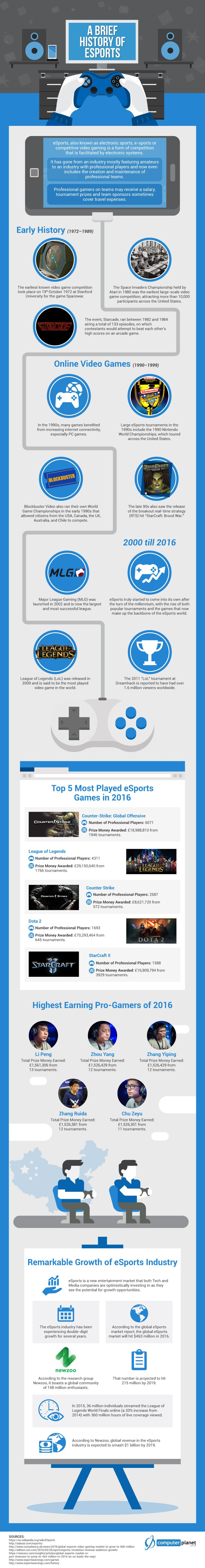 History of eSports Infographic - #GTUSA 1