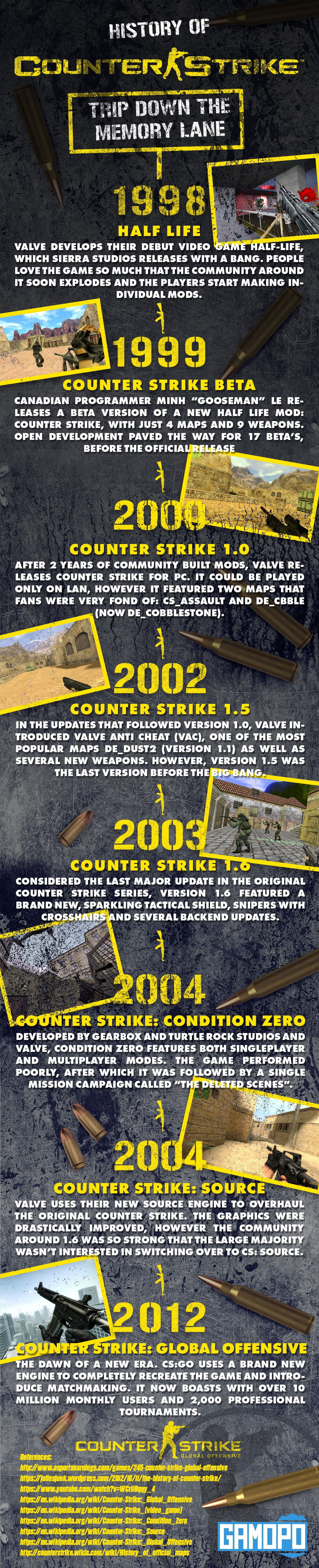 an introduction to the history of counterstrike a game Counter-strike: global offensive  counter-strike took the gaming industry by surprise when the unlikely mod became the most played online pc action game in.