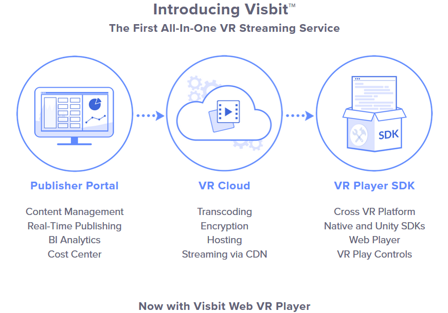 Visbit Releases Unity SDK & Web VR Player for its All-in-One VR Streaming Service - #GTUSA 2