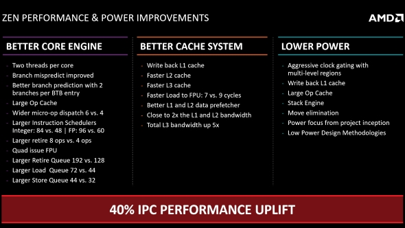 AMD Zen performance