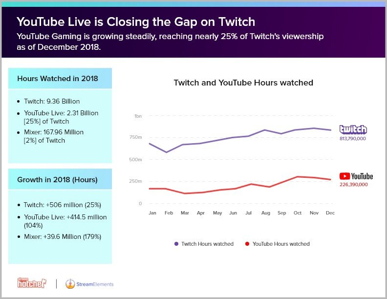 Youtube vs. Twitch